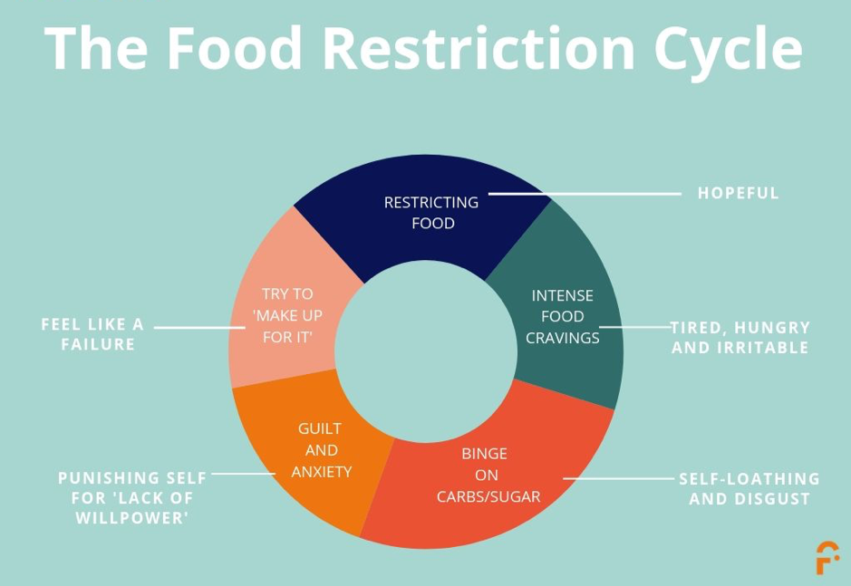 The Food Restriction Cycle - Foodcue